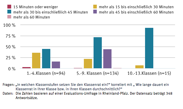 Dauer des Klassenrats in den einzelnen Klassenstufen
